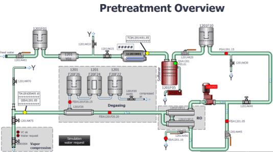 Hyaluron Acid Filler Extension: New building WFI-System - Chemgineering